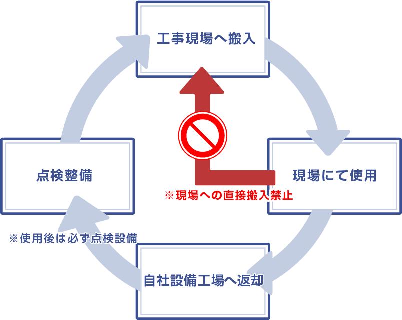 整備サイクル図